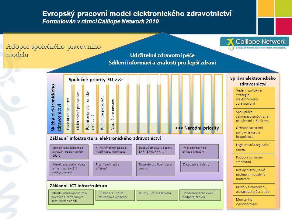Adopce společného pracovního modelu Základní infostruktura elektronického zdravotnictví Identifikace pacienta a získávání pacientských údajů Datové st