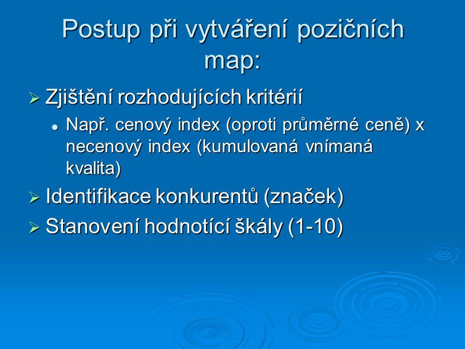 Postup při vytváření pozičních map:  Zjištění rozhodujících kritérií Např.