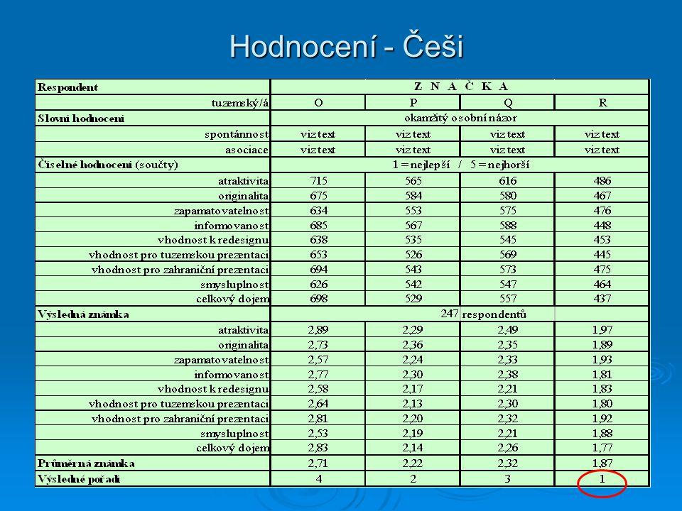 Hodnocení - Češi