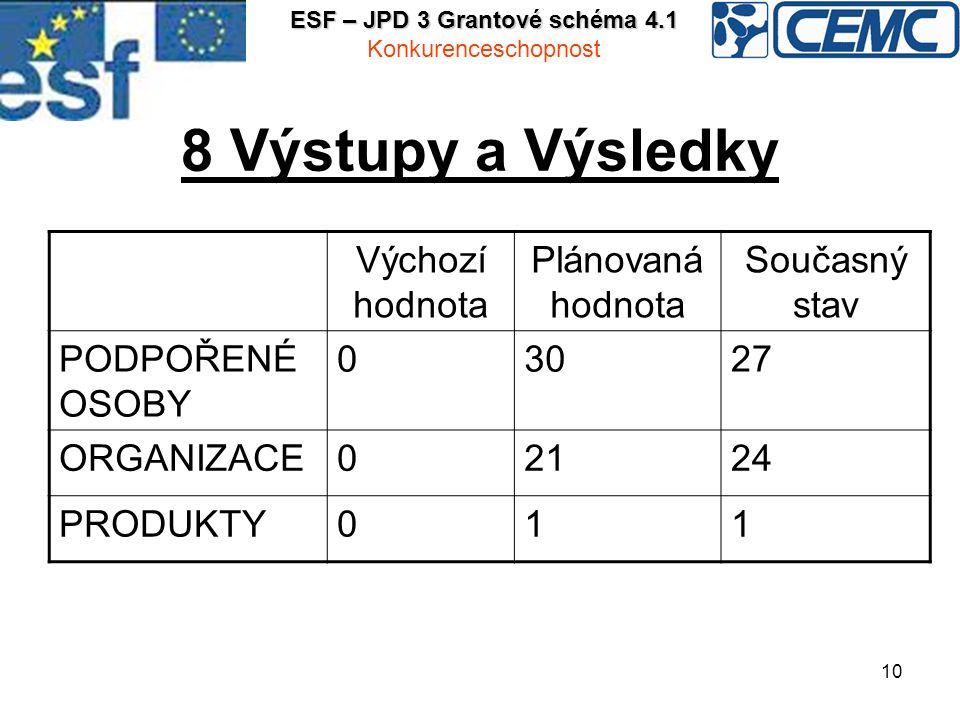 10 8 Výstupy a Výsledky Výchozí hodnota Plánovaná hodnota Současný stav PODPOŘENÉ OSOBY 03027 ORGANIZACE02124 PRODUKTY011 ESF – JPD 3 Grantové schéma 4.1 Konkurenceschopnost