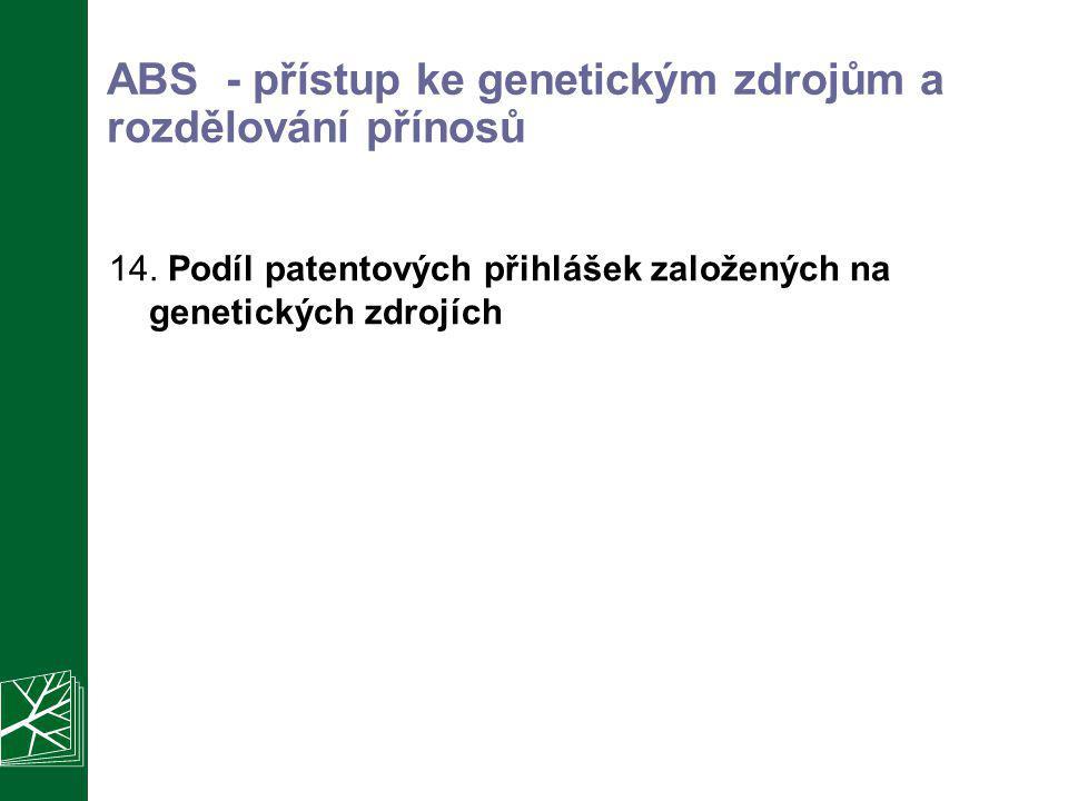 ABS - přístup ke genetickým zdrojům a rozdělování přínosů 14. Podíl patentových přihlášek založených na genetických zdrojích