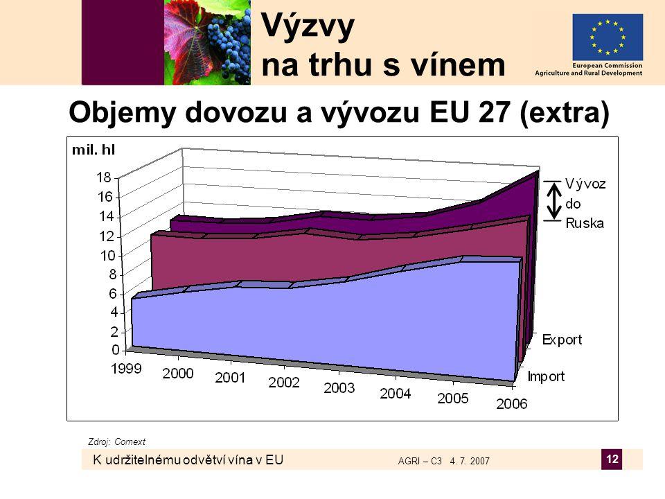 K udržitelnému odvětví vína v EU AGRI – C3 4. 7. 2007 12 Objemy dovozu a vývozu EU 27 (extra) Výzvy na trhu s vínem Zdroj: Comext