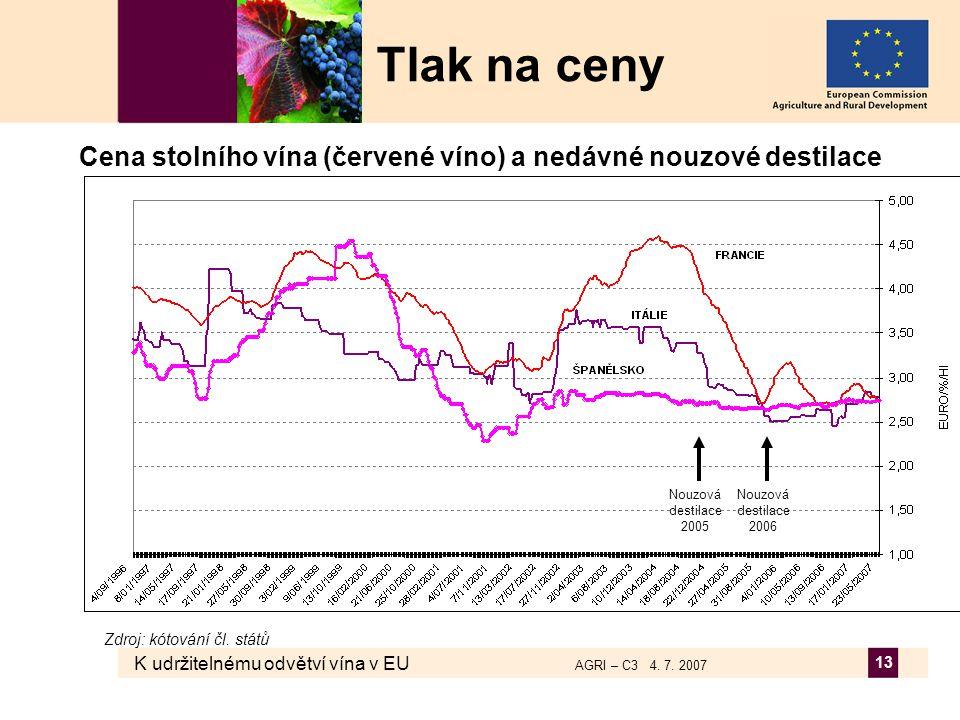 K udržitelnému odvětví vína v EU AGRI – C3 4. 7. 2007 13 Cena stolního vína (červené víno) a nedávné nouzové destilace Tlak na ceny Zdroj: kótování čl