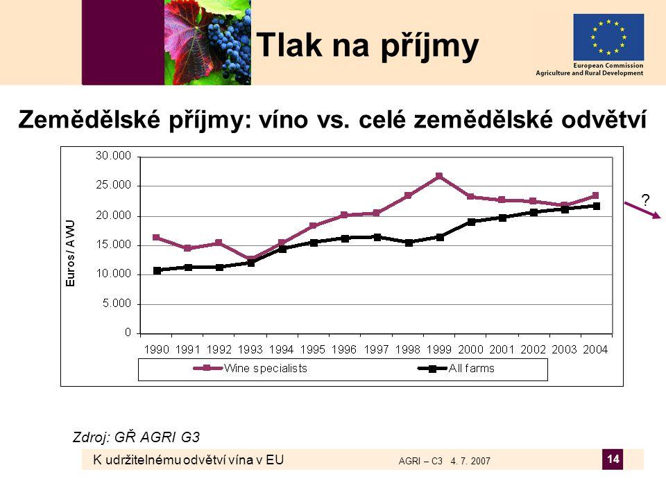 K udržitelnému odvětví vína v EU AGRI – C3 4. 7. 2007 14 Zemědělské příjmy: víno vs. celé zemědělské odvětví Tlak na příjmy ? Zdroj: GŘ AGRI G3