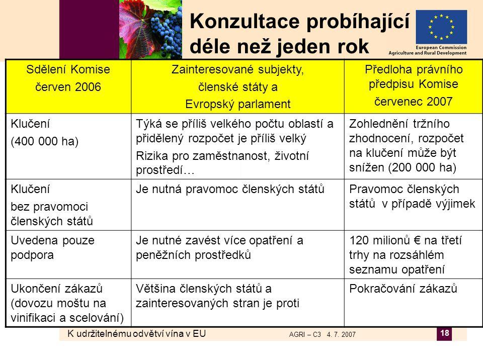 K udržitelnému odvětví vína v EU AGRI – C3 4. 7. 2007 18 Konzultace probíhající déle než jeden rok Sdělení Komise červen 2006 Zainteresované subjekty,