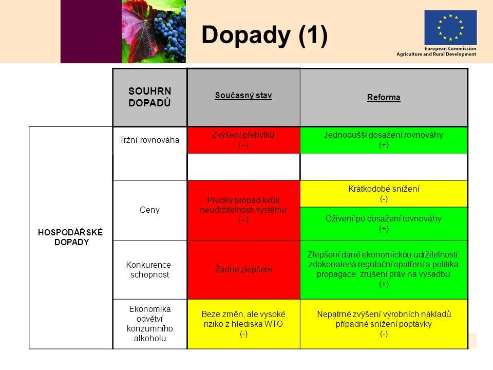 K udržitelnému odvětví vína v EU AGRI – C3 4. 7. 2007 40 Dopady (1) SOUHRN DOPADŮ Současný stav Reforma HOSPODÁŘSKÉ DOPADY Tržní rovnováha Zvýšení pře