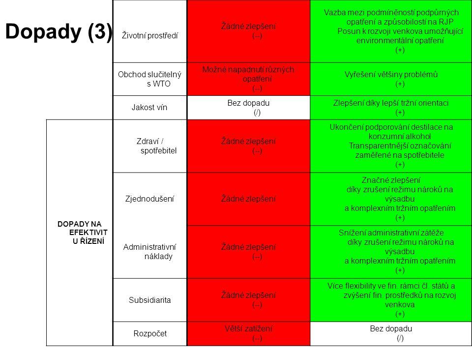 K udržitelnému odvětví vína v EU AGRI – C3 4. 7. 2007 42 Dopady (3) Životní prostředí Žádné zlepšení (--) Vazba mezi podmíněností podpůrných opatření