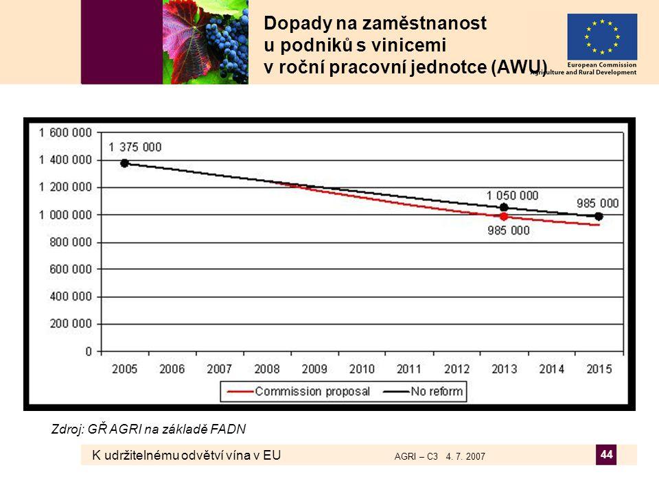K udržitelnému odvětví vína v EU AGRI – C3 4. 7. 2007 44 Dopady na zaměstnanost u podniků s vinicemi v roční pracovní jednotce (AWU) Zdroj: GŘ AGRI na