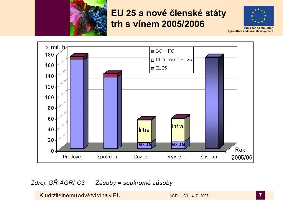 K udržitelnému odvětví vína v EU AGRI – C3 4.7. 2007 38 Shrnutí  Proč je reforma nutná.