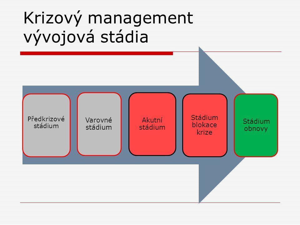 Krizový management vývojová stádia Předkrizové stádium Varovné stádium Akutní stádium Stádium blokace krize Stádium obnovy