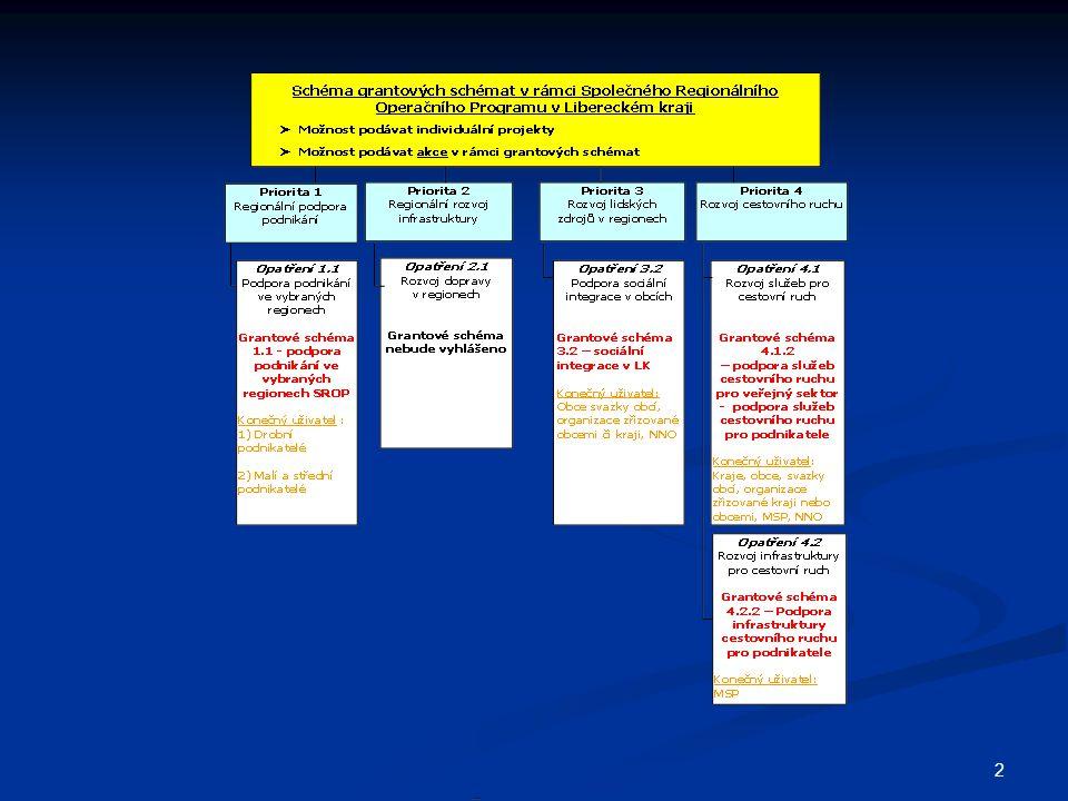 63 Příklad správného výpočtu CELKOVÝCH UZNATELNÝCH NÁKLADŮ (CUN) AKCE Příklad: Opatření 1.1 Podpora podnikání ve vybraných regionech (podprogram č.