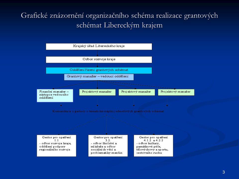 3 Grafické znázornění organizačního schéma realizace grantových schémat Libereckým krajem