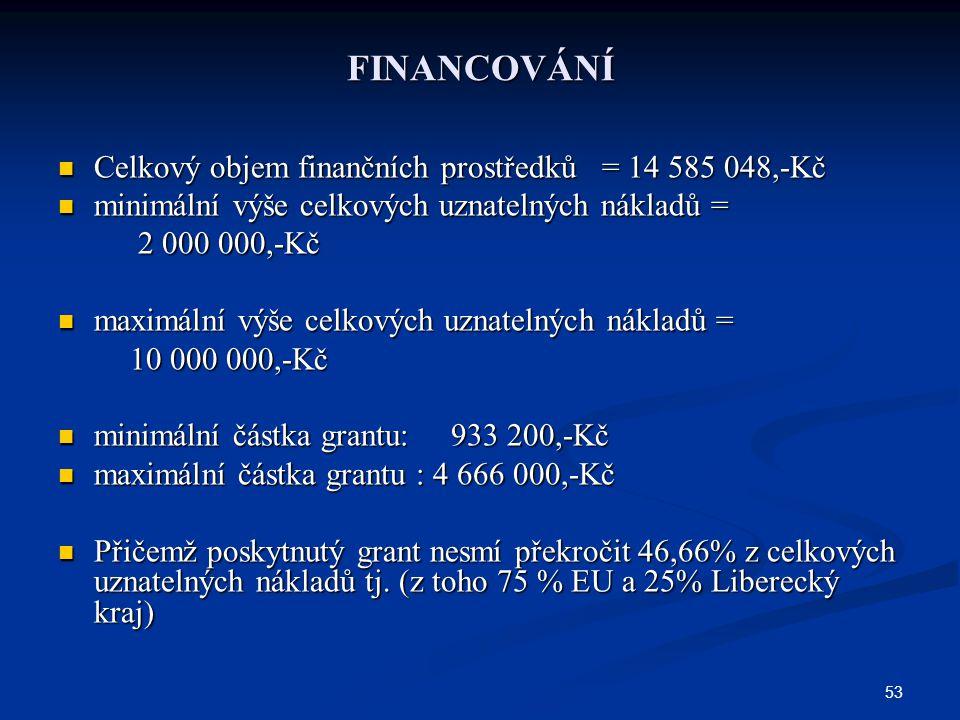 53 FINANCOVÁNÍ Celkový objem finančních prostředků = 14 585 048,-Kč Celkový objem finančních prostředků = 14 585 048,-Kč minimální výše celkových uznatelných nákladů = minimální výše celkových uznatelných nákladů = 2 000 000,-Kč 2 000 000,-Kč maximální výše celkových uznatelných nákladů = maximální výše celkových uznatelných nákladů = 10 000 000,-Kč 10 000 000,-Kč minimální částka grantu: 933 200,-Kč minimální částka grantu: 933 200,-Kč maximální částka grantu : 4 666 000,-Kč maximální částka grantu : 4 666 000,-Kč Přičemž poskytnutý grant nesmí překročit 46,66% z celkových uznatelných nákladů tj.