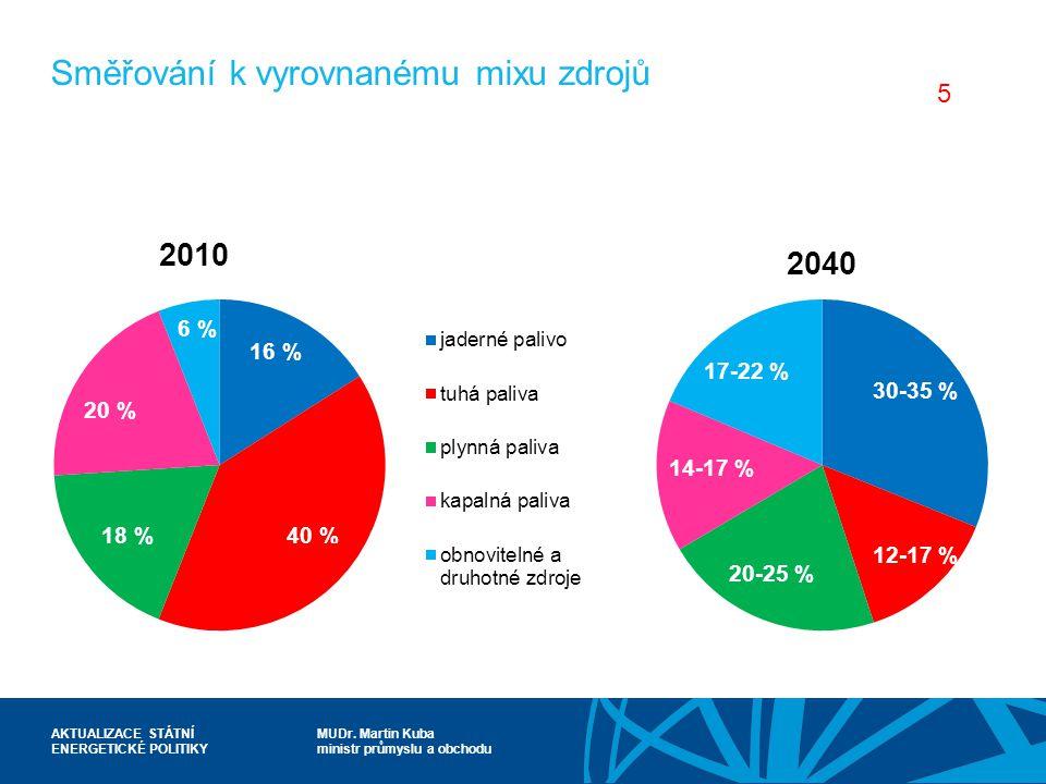 MUDr. Martin Kuba ministr průmyslu a obchodu AKTUALIZACE STÁTNÍ ENERGETICKÉ POLITIKY Směřování k vyrovnanému mixu zdrojů 30-35 % 12-17 % 20-25 % 14-17