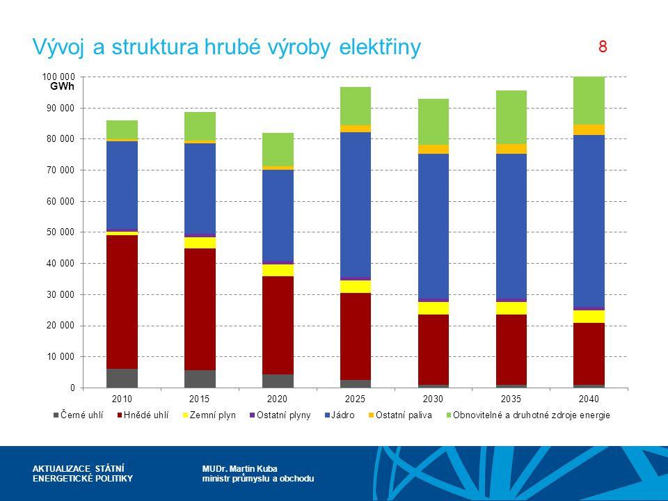 MUDr. Martin Kuba ministr průmyslu a obchodu AKTUALIZACE STÁTNÍ ENERGETICKÉ POLITIKY Vývoj a struktura hrubé výroby elektřiny 8