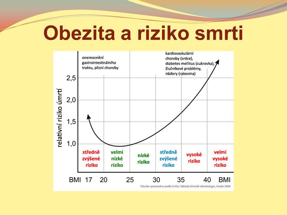 Obezita a riziko smrti