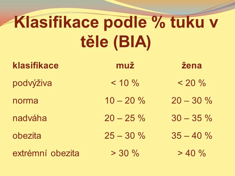 Klasifikace podle % tuku v těle (BIA) klasifikacemužžena podvýživa< 10 %< 20 % norma10 – 20 %20 – 30 % nadváha20 – 25 %30 – 35 % obezita25 – 30 %35 –