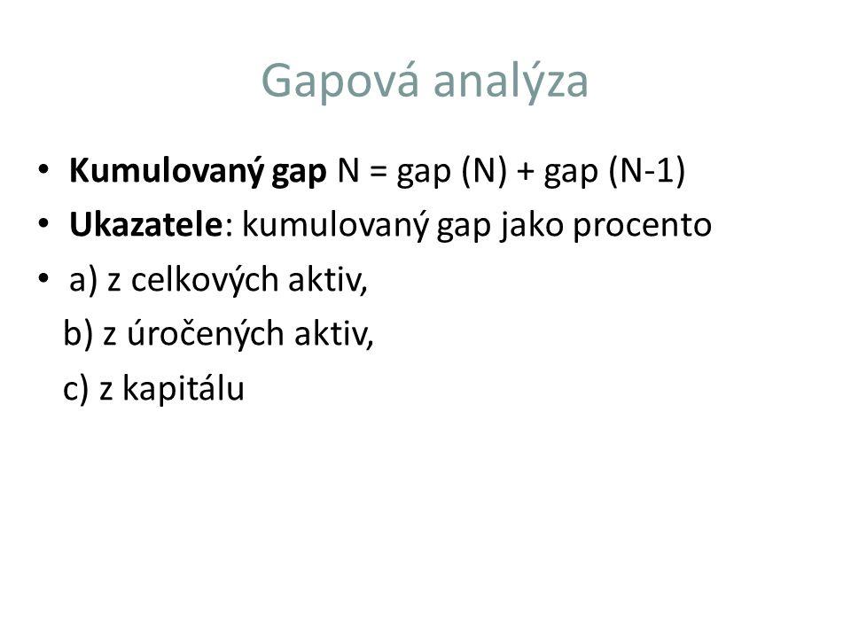 Gapová analýza Kumulovaný gap N = gap (N) + gap (N-1) Ukazatele: kumulovaný gap jako procento a) z celkových aktiv, b) z úročených aktiv, c) z kapitál