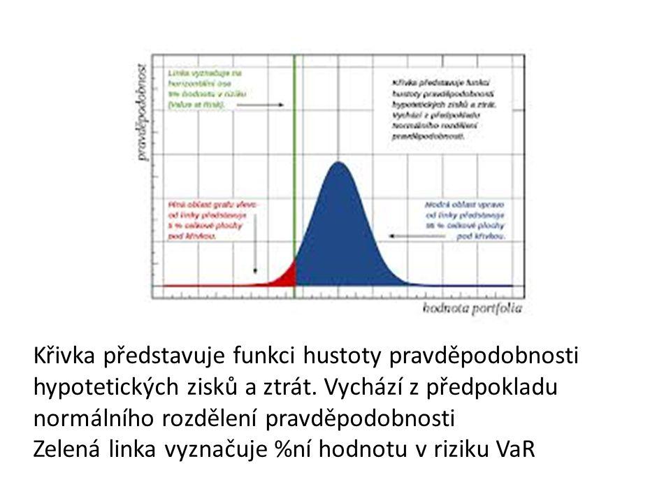 Křivka představuje funkci hustoty pravděpodobnosti hypotetických zisků a ztrát. Vychází z předpokladu normálního rozdělení pravděpodobnosti Zelená lin