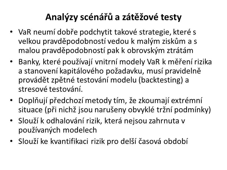 Analýzy scénářů a zátěžové testy VaR neumí dobře podchytit takové strategie, které s velkou pravděpodobností vedou k malým ziskům a s malou pravděpodo