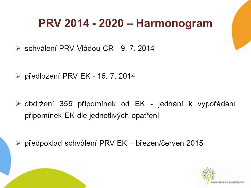 PRV 2014 - 2020 – Harmonogram  schválení PRV Vládou ČR - 9.