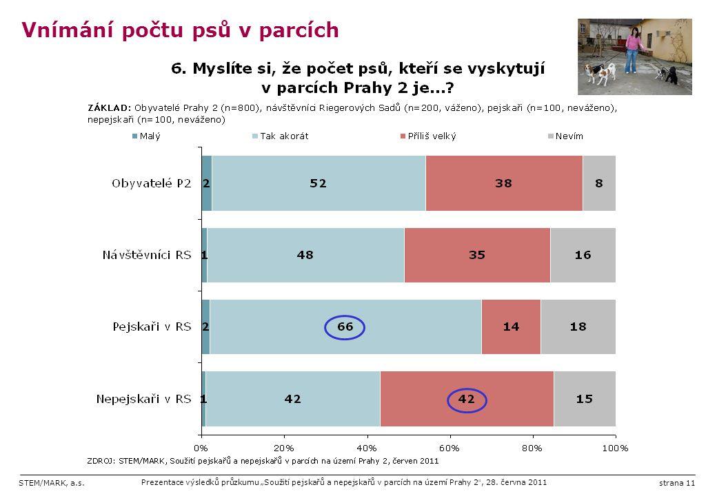 """STEM/MARK, a.s.Prezentace výsledků průzkumu """"Soužití pejskařů a nepejskařů v parcích na území Prahy 2 """", 28. června 2011strana 11 Vnímání počtu psů v"""