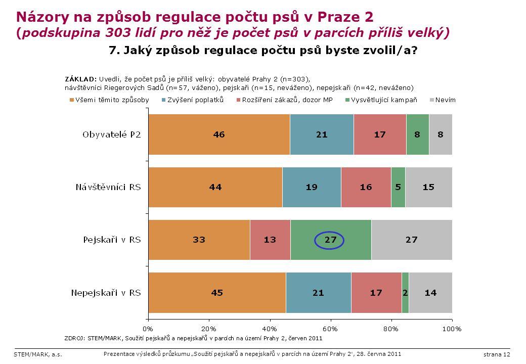 """STEM/MARK, a.s.Prezentace výsledků průzkumu """"Soužití pejskařů a nepejskařů v parcích na území Prahy 2 """", 28. června 2011strana 12 Názory na způsob reg"""