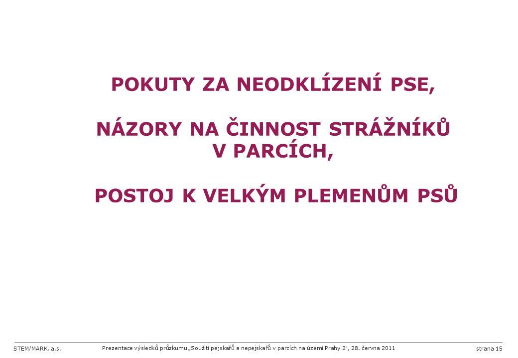 """STEM/MARK, a.s.Prezentace výsledků průzkumu """"Soužití pejskařů a nepejskařů v parcích na území Prahy 2 """", 28. června 2011strana 15 POKUTY ZA NEODKLÍZEN"""