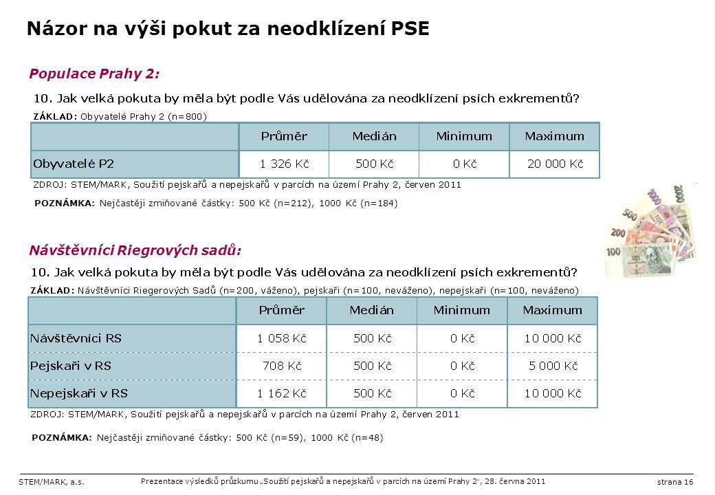 """STEM/MARK, a.s.Prezentace výsledků průzkumu """"Soužití pejskařů a nepejskařů v parcích na území Prahy 2 """", 28. června 2011strana 16 Názor na výši pokut"""
