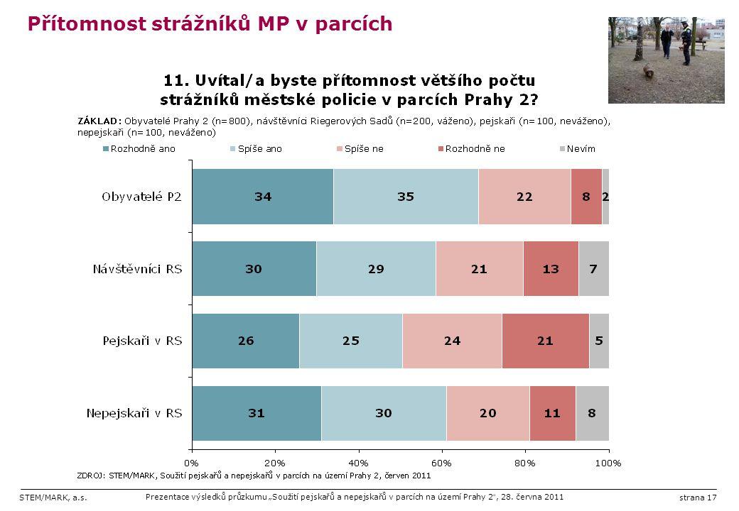 """STEM/MARK, a.s.Prezentace výsledků průzkumu """"Soužití pejskařů a nepejskařů v parcích na území Prahy 2 """", 28. června 2011strana 17 Přítomnost strážníků"""