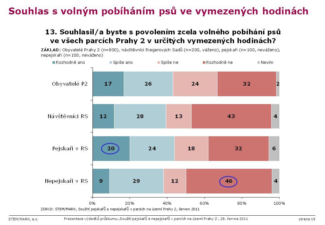 """STEM/MARK, a.s.Prezentace výsledků průzkumu """"Soužití pejskařů a nepejskařů v parcích na území Prahy 2 """", 28. června 2011strana 19 Souhlas s volným pob"""
