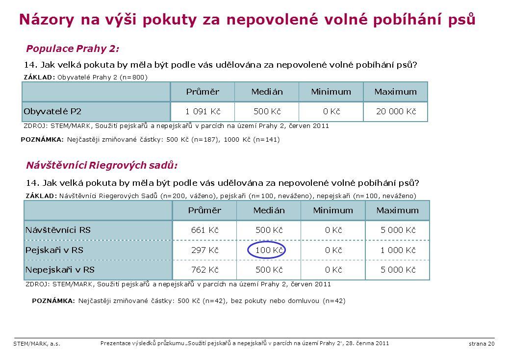 """STEM/MARK, a.s.Prezentace výsledků průzkumu """"Soužití pejskařů a nepejskařů v parcích na území Prahy 2 """", 28. června 2011strana 20 Názory na výši pokut"""