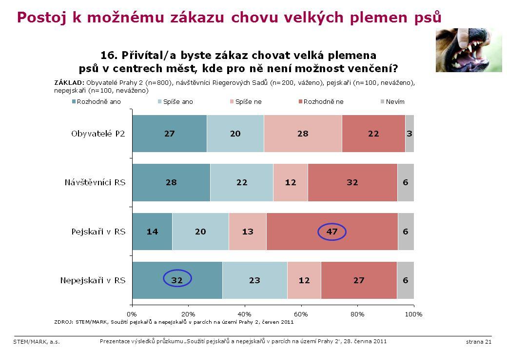 """STEM/MARK, a.s.Prezentace výsledků průzkumu """"Soužití pejskařů a nepejskařů v parcích na území Prahy 2 """", 28. června 2011strana 21 Postoj k možnému zák"""