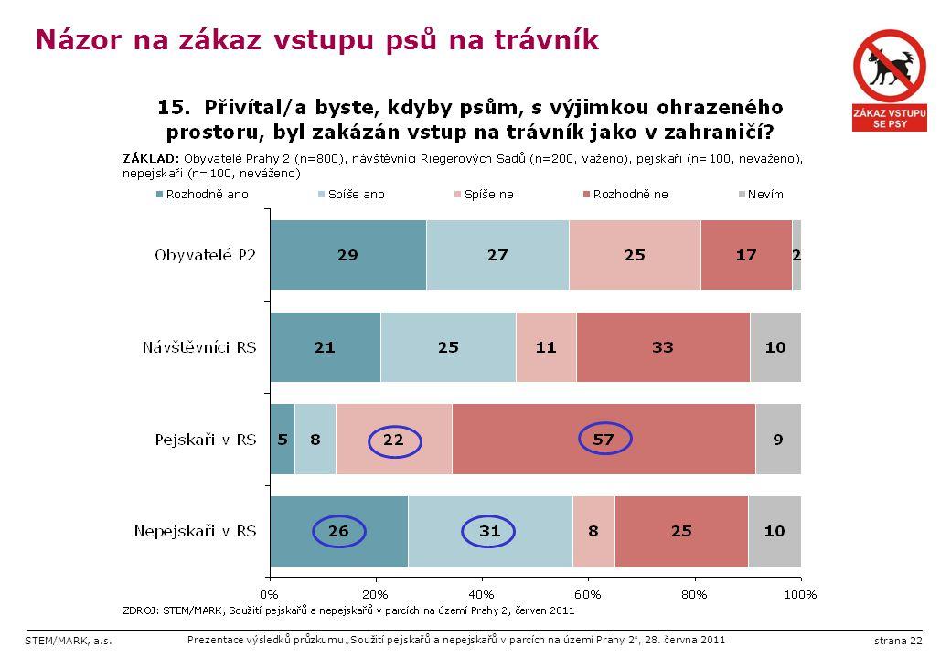 """STEM/MARK, a.s.Prezentace výsledků průzkumu """"Soužití pejskařů a nepejskařů v parcích na území Prahy 2 """", 28. června 2011strana 22 Názor na zákaz vstup"""