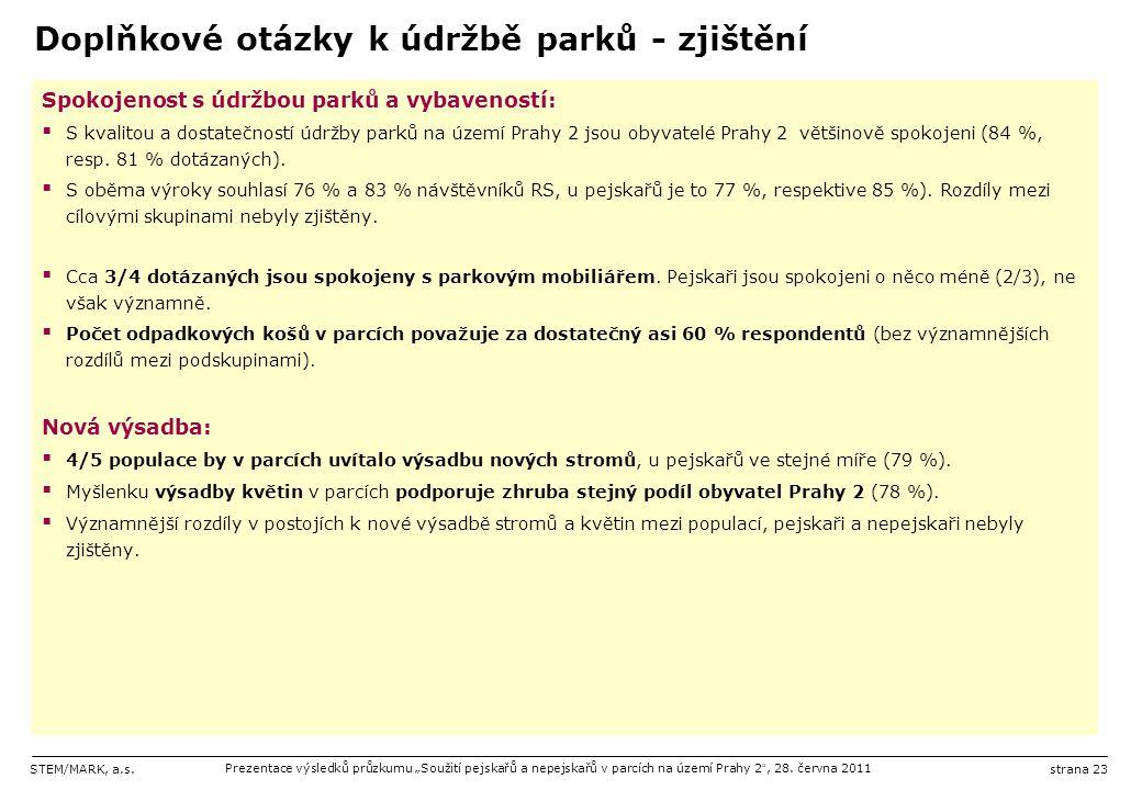 """STEM/MARK, a.s.Prezentace výsledků průzkumu """"Soužití pejskařů a nepejskařů v parcích na území Prahy 2 """", 28. června 2011strana 23 Doplňkové otázky k ú"""