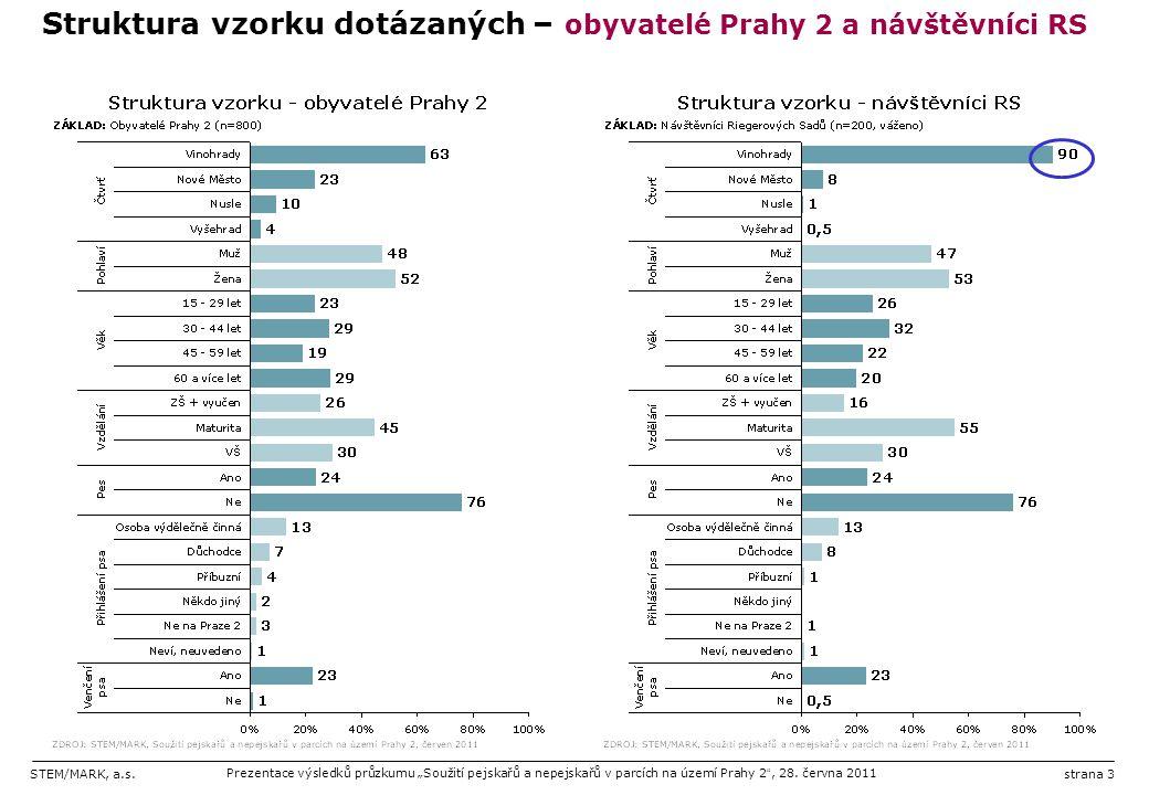 """STEM/MARK, a.s.Prezentace výsledků průzkumu """"Soužití pejskařů a nepejskařů v parcích na území Prahy 2 """", 28. června 2011strana 3 Struktura vzorku dotá"""