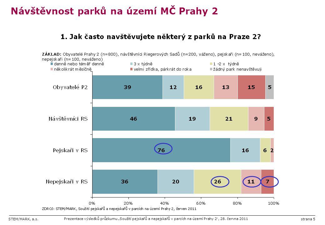 """STEM/MARK, a.s.Prezentace výsledků průzkumu """"Soužití pejskařů a nepejskařů v parcích na území Prahy 2 """", 28. června 2011strana 5 Návštěvnost parků na"""