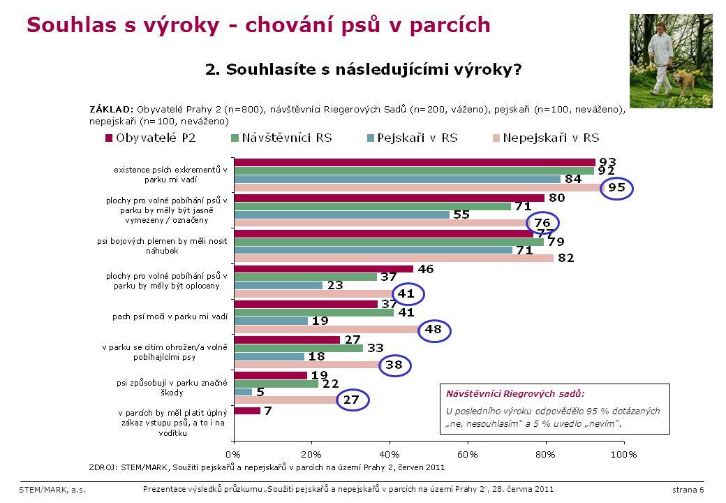 """STEM/MARK, a.s.Prezentace výsledků průzkumu """"Soužití pejskařů a nepejskařů v parcích na území Prahy 2 """", 28. června 2011strana 6 Souhlas s výroky - ch"""