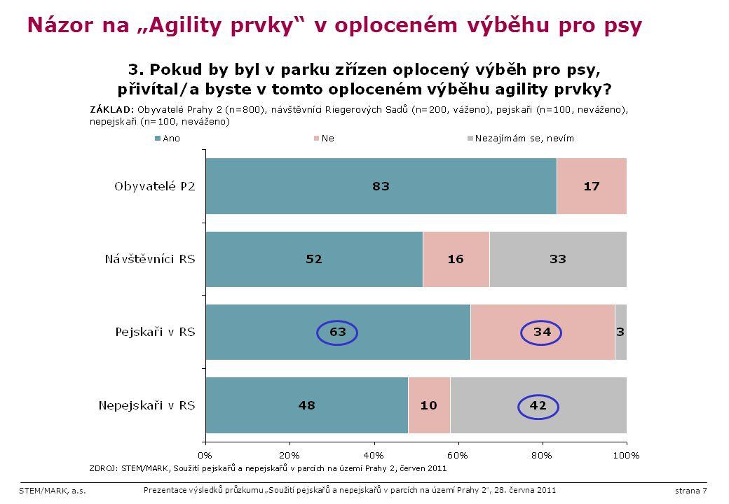 """STEM/MARK, a.s.Prezentace výsledků průzkumu """"Soužití pejskařů a nepejskařů v parcích na území Prahy 2 """", 28. června 2011strana 7 Názor na """"Agility prv"""
