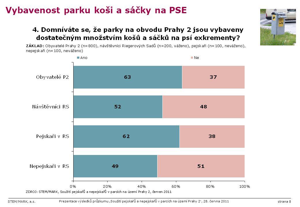 """STEM/MARK, a.s.Prezentace výsledků průzkumu """"Soužití pejskařů a nepejskařů v parcích na území Prahy 2 """", 28. června 2011strana 8 Vybavenost parku koši"""