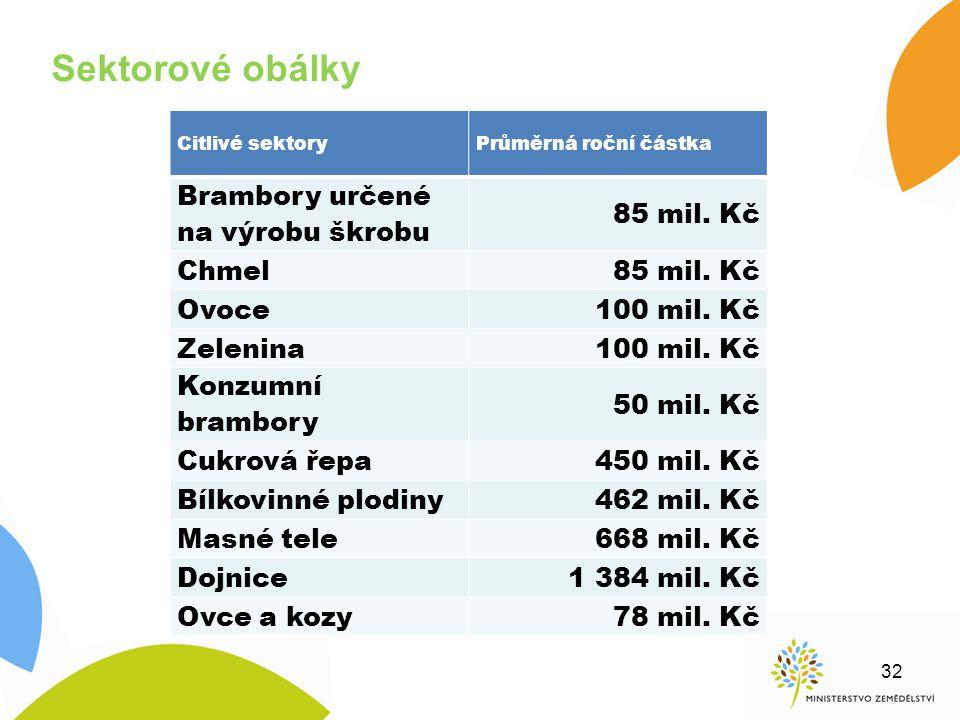 Sektorové obálky Citlivé sektoryPrůměrná roční částka Brambory určené na výrobu škrobu 85 mil. Kč Chmel85 mil. Kč Ovoce100 mil. Kč Zelenina100 mil. Kč