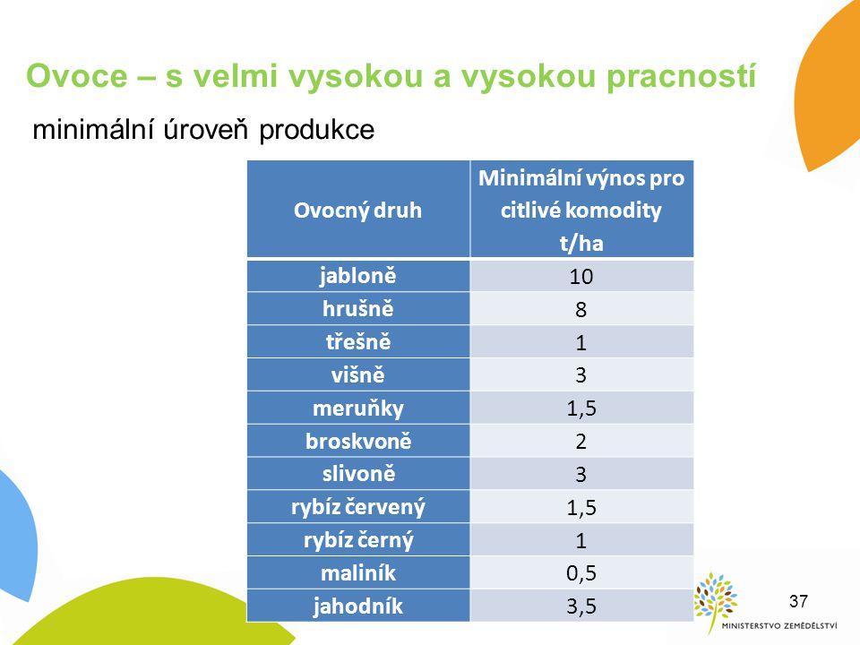 minimální úroveň produkce Ovoce – s velmi vysokou a vysokou pracností 37 Ovocný druh Minimální výnos pro citlivé komodity t/ha jabloně 10 hrušně 8 tře