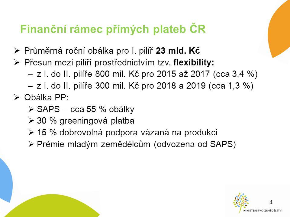Finanční rámec přímých plateb ČR  Průměrná roční obálka pro I. pilíř 23 mld. Kč  Přesun mezi pilíři prostřednictvím tzv. flexibility: –z I. do II. p