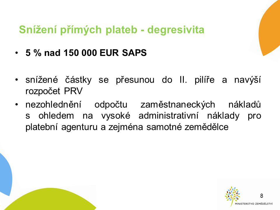 Snížení přímých plateb - degresivita 5 % nad 150 000 EUR SAPS snížené částky se přesunou do II. pilíře a navýší rozpočet PRV nezohlednění odpočtu zamě