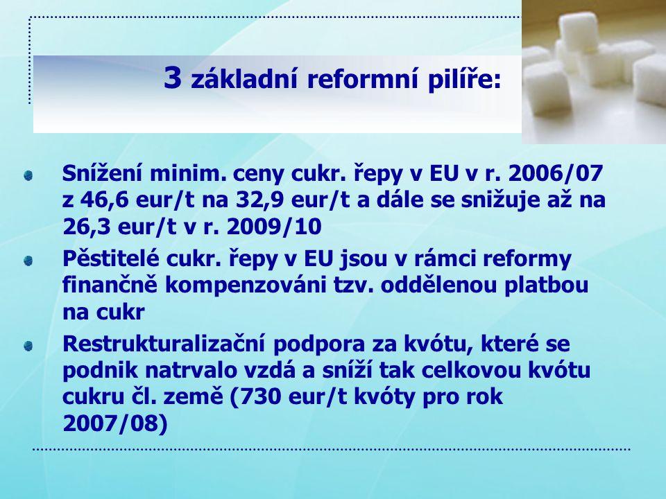 3 základní reformní pilíře: Snížení minim.ceny cukr.