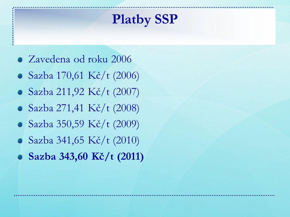 Platby SSP Zavedena od roku 2006 Sazba 170,61 Kč/t (2006) Sazba 211,92 Kč/t (2007) Sazba 271,41 Kč/t (2008) Sazba 350,59 Kč/t (2009) Sazba 341,65 Kč/t (2010) Sazba 343,60 Kč/t (2011)