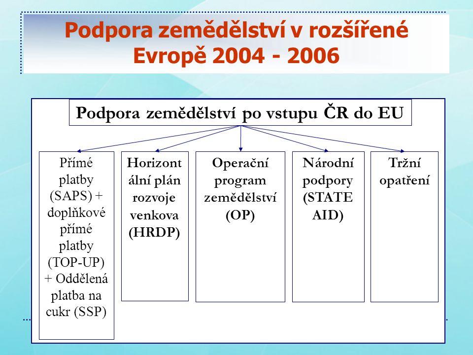 Podpora zemědělství v rozšířené Evropě 2004 - 2006 Podpora zemědělství po vstupu ČR do EU Přímé platby (SAPS) + doplňkové přímé platby (TOP-UP) + Oddělená platba na cukr (SSP) Horizont ální plán rozvoje venkova (HRDP) Operační program zemědělství (OP) Národní podpory (STATE AID) Tržní opatření