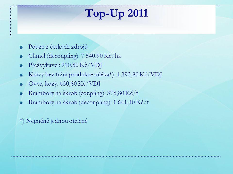 Top-Up 2011 Pouze z českých zdrojů Chmel (decoupling): 7 540,90 Kč/ha Přežvýkavci: 910,80 Kč/VDJ Krávy bez tržní produkce mléka*): 1 393,80 Kč/VDJ Ovce, kozy: 650,80 Kč/VDJ Brambory na škrob (coupling): 378,80 Kč/t Brambory na škrob (decoupling): 1 641,40 Kč/t *) Nejméně jednou otelené