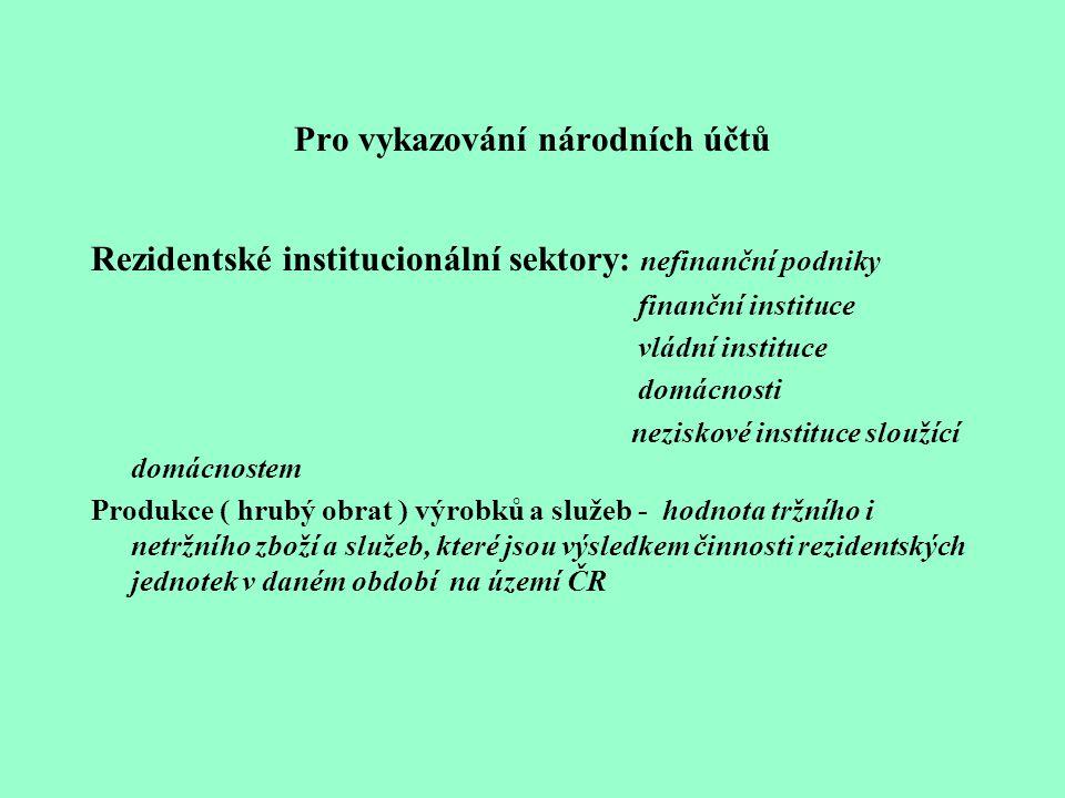 Pro vykazování národních účtů Rezidentské institucionální sektory: nefinanční podniky finanční instituce vládní instituce domácnosti neziskové institu