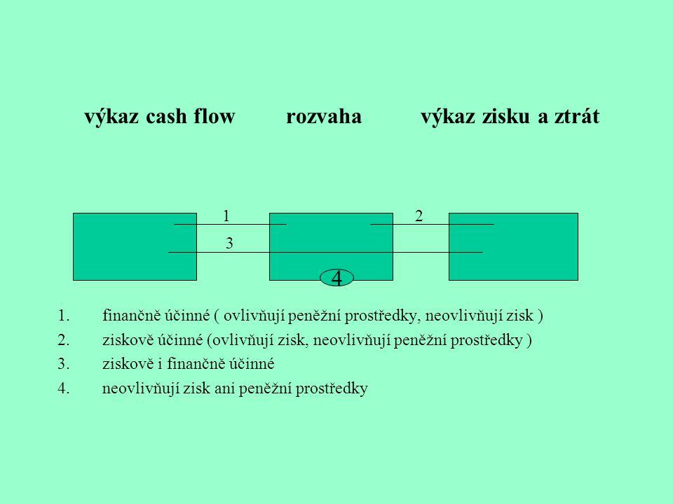 výkaz cash flow rozvaha výkaz zisku a ztrát 1 2 3 1.finančně účinné ( ovlivňují peněžní prostředky, neovlivňují zisk ) 2.ziskově účinné (ovlivňují zis